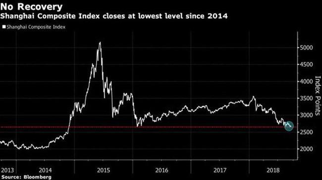 Tin xấu thương mại đẩy chứng khoán Trung Quốc chạm đáy 4 năm - Ảnh 1.