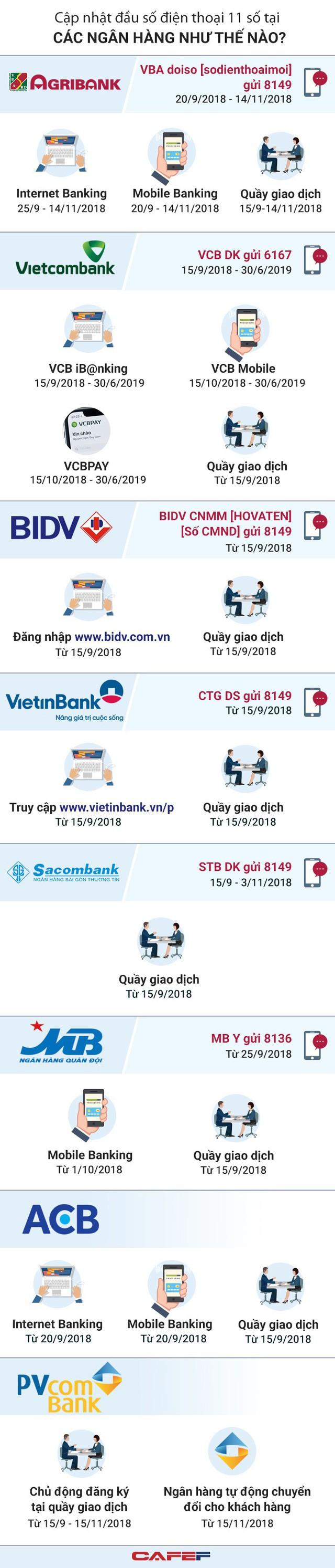 [Infographic] Cập nhật đầu số tel ở 1 số ngân hàng như thế nào? - Ảnh 1.