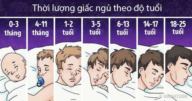 Ngủ bao nhiêu giờ/ngày là đủ: Không phải 8h, nhà khoa học đưa ra đáp án khác rất chính xác - Ảnh 3.