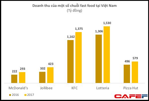 Chinh phục cả địa cầu nhưng chưa thành công ở Việt Nam, McDonald's lỗ tới 500 tỷ chỉ sau 4 năm làm việc - Ảnh 1.