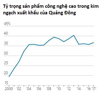 Hệ lụy không ngờ của chiến tranh thương mại: Thuế quan đang giúp tăng thêm khả năng tranh đua của một vài công ty Trung Quốc! - Ảnh 1.