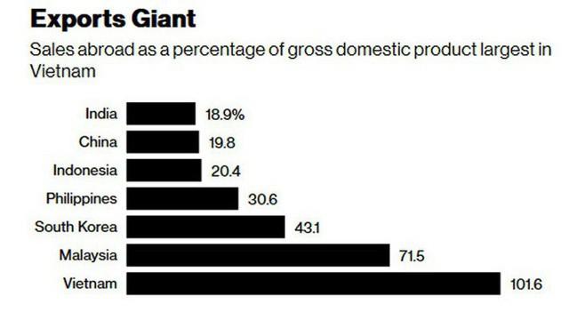 Việt Nam đang tìm một số một sốh mới để tăng trưởng kinh tế - Ảnh 1.