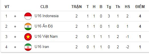 Giải vô địch U16 Châu Á bị hoãn vì mưa lớn, U16 Việt Nam có lý do để lo lắng - Ảnh 3.