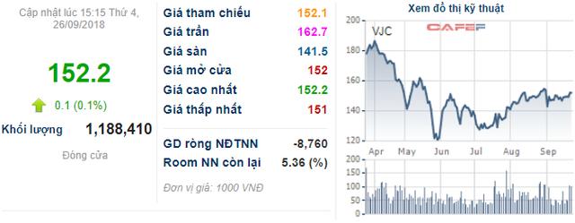Vietjet Air muốn phát hành trái phiếu chuyển đổi quốc tế tổng giá trị 300 triệu đô, mở đường niêm yết sàn Singapore  - Ảnh 1.