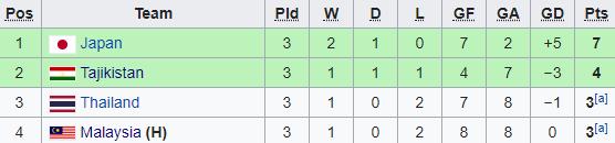 Vứt đi lợi thế lớn, Malaysia và Thái Lan cùng nhau rớt đài ngay từ vòng bảng - Ảnh 3.