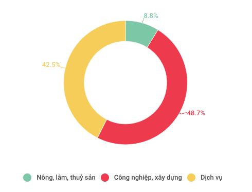 Toàn cảnh kinh tế Việt Nam 9 tháng qua 1 vài con số - Ảnh 2.