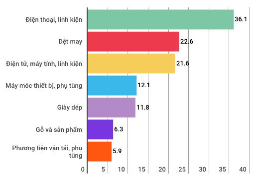 Toàn cảnh kinh tế Việt Nam 9 tháng qua 1 vài con số - Ảnh 14.
