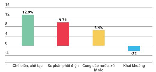 Toàn cảnh kinh tế Việt Nam 9 tháng qua 1 vài con số - Ảnh 4.