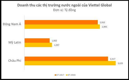 Biên lợi nhuận gộp Quý II/2018 của Viettel Global đạt 29,9% cao nhất 4 năm gần đó - Ảnh 1.