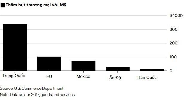 Dàn xếp xong với EU, Mexico, Hàn, Nhật, ông Trump đã sẵn sàng tất tay với Trung Quốc - Ảnh 1.