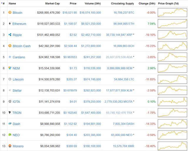 Ethereum tăng vọt, đòi lại vị trí đồng tiền lớn thứ 2 thế giới từ tay Ripple - Ảnh 2.