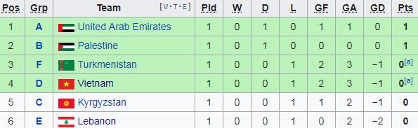 ĐT Việt Nam có thể bị loại sau vòng bảng Asian Cup 2019 vì điều luật hiếm khi được sử dụng - Ảnh 1.