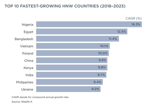 Người giàu Việt Nam tăng nhanh thứ 4 thế giới - Ảnh 1.