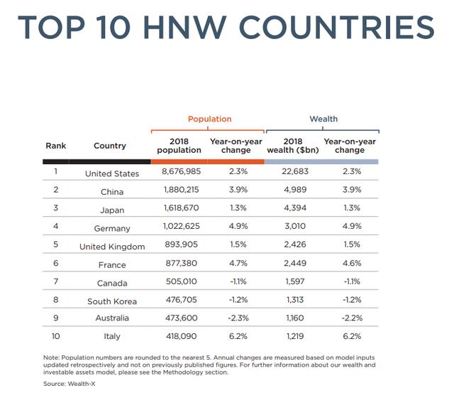 Người giàu Việt Nam tăng nhanh thứ 4 thế giới - Ảnh 5.