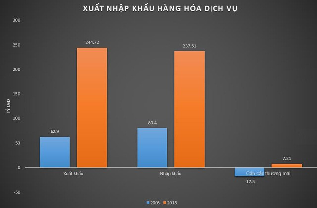 Trào lưu 2008 – 2018: Việt Nam đã trưởng thành ra sao? - Ảnh 4.