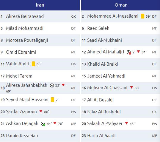 Tung 2 đòn hiểm trong 10 phút, Iran giành tấm vé thứ 3 vào tứ kết Asian Cup - Ảnh 2.