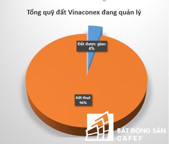 Thâu tóm xong Vinaconex, nhóm An Quý Hưng đang nắm trong tay quỹ đất lớn cỡ nào? - Ảnh 2.
