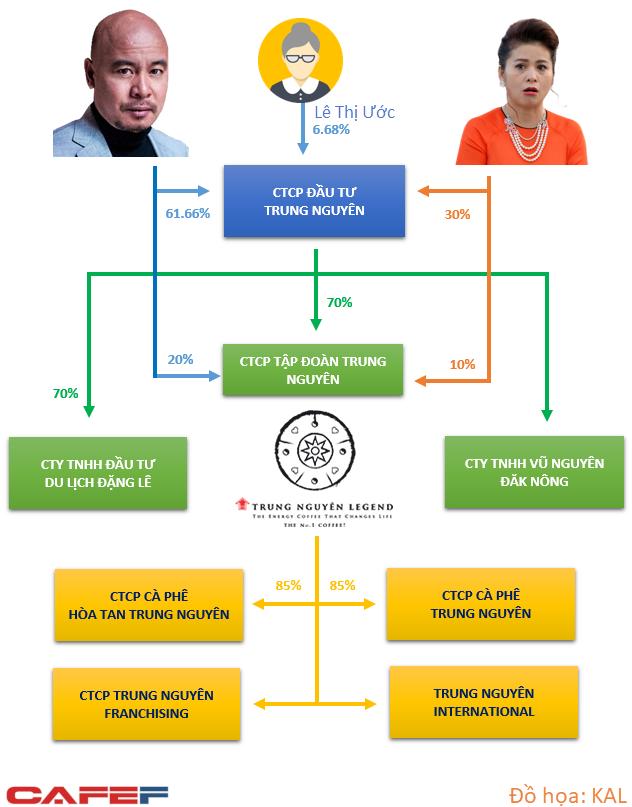 Chọn Trung Nguyên hoặc G7: Tính toán đầy sắc sảo của bà Thảo nhưng làm công ty suy yếu trước đối thủ? - Ảnh 1.