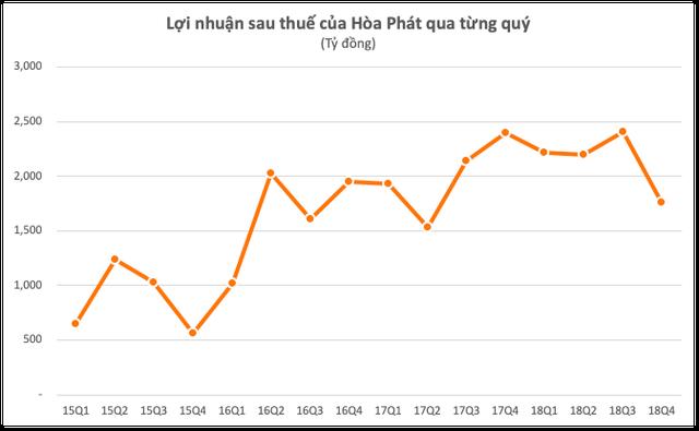 Lần đầu tiên sau 5 quý lợi nhuận của Hòa Phát rơi xuống dưới mức 2.000 tỷ đồng - Ảnh 1.