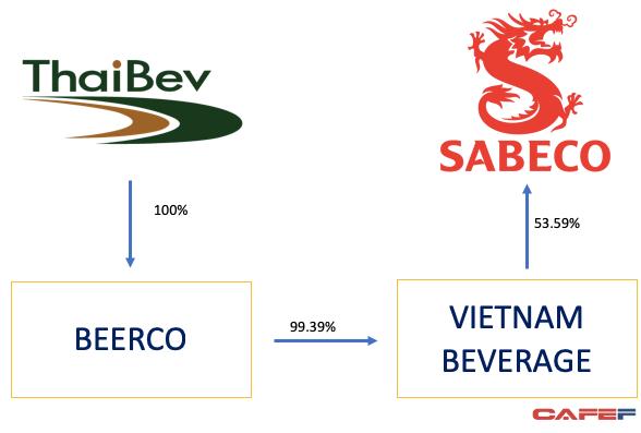 Tăng vốn lên 111.890 tỷ đồng, Vietnam Beverage sau một đêm trở thành một trong những công ty lớn nhất cả nước  - Ảnh 1.