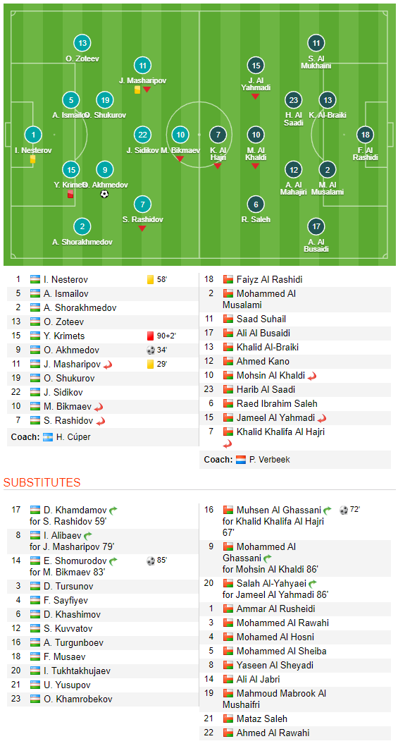 Be góc gần kĩ hơn Văn Lâm, thủ môn Oman vẫn dính bàn thua đau - Ảnh 2.