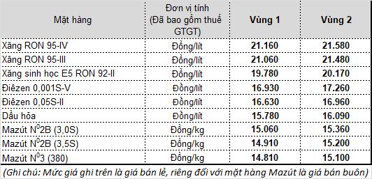 [Nóng]: Từ 18h hôm nay, giá xăng dầu tăng mạnh - Ảnh 1.