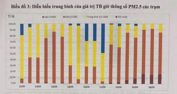 Bộ TN-MT: Liên tục gần 20 ngày,  nồng độ bụi PM2.5 ở Hà Nội vượt ngưỡng cho phép - Ảnh 3.