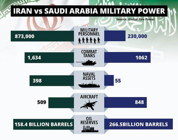 Gậy ông đập lưng ông: Cú đâm sau lưng của Mỹ ở Syria khiến Saudi đổi phe sang Iran? - Ảnh 3.