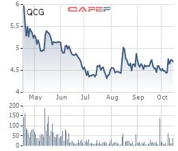 QCG: Tiếp tục bán gần 19% vốn tại Chánh Nghĩa Quốc Cường, dự thu về 132 tỷ đồng - Ảnh 1.