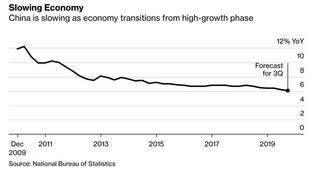 Đối phó với áp lực trước khi công bố số liệu kinh tế quý III, Trung Quốc bất ngờ bơm 28 tỷ USD vào nền kinh tế - Ảnh 1.