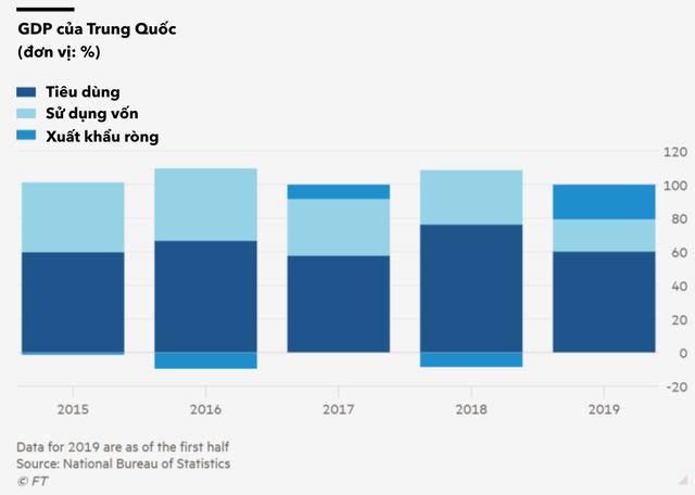 Vòng luẩn quẩn của sự trì trệ ở Trung Quốc: Kinh tế giảm tốc, ngân hàng thắt chặt cho vay, chính quyền địa phương không có tiền để đầu tư những dự án kích thích tăng trưởng - Ảnh 1.