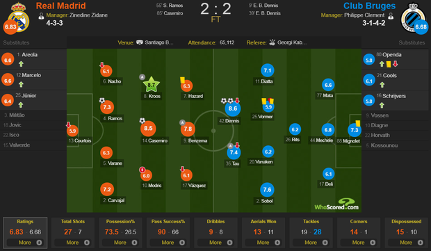 Courtois để thủng lưới hài hước, VAR cứu Real Madrid thoát khỏi trận thua nhục nhã trên sân nhà - Ảnh 11.