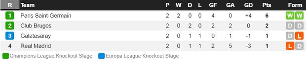 Courtois để thủng lưới hài hước, VAR cứu Real Madrid thoát khỏi trận thua nhục nhã trên sân nhà - Ảnh 12.