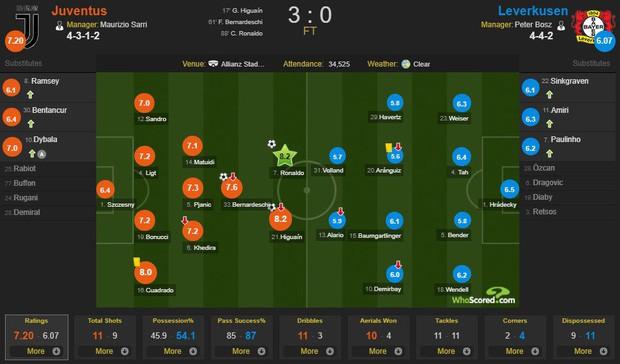 Dứt điểm cực vô duyên nhưng Ronaldo vẫn kịp lập thêm kỷ lục Champions League với bàn ấn định chiến thắng 3-0 cho Juventus - Ảnh 5.