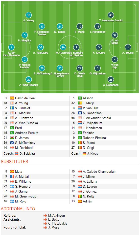 KẾT THÚC Man United 1-1 Liverpool: Phong độ đáng ngạc nhiên của Quỷ đỏ - Ảnh 1.