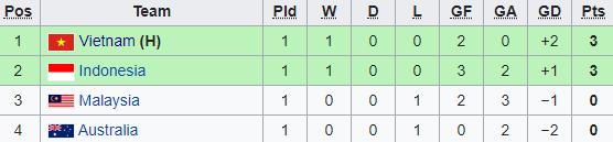 Người hùng World Cup tỏa sáng, Việt Nam bất ngờ nhấn chìm Australia - Ảnh 1.