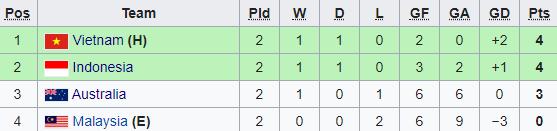 Đại thắng 9-0, Thái Lan dồn Việt Nam vào thế khó trước trận gặp Malaysia - Ảnh 1.