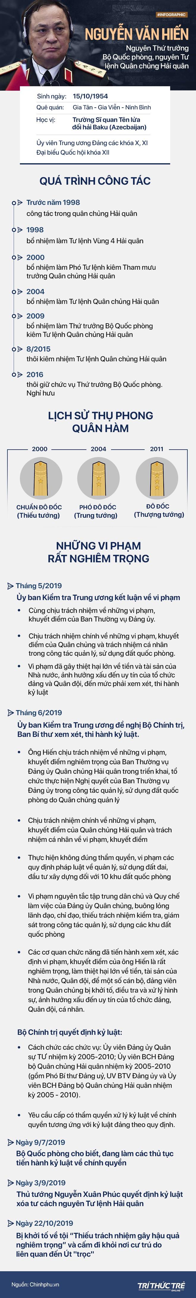 Những vi phạm rất nghiêm trọng của Đô đốc Nguyễn Văn Hiến vừa bị khởi tố - ảnh 1