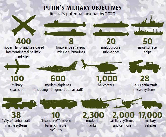 30 tỷ USD để QĐ Nga bứt tốc: Tập trung cho hàng khủng mặc kệ TQ và Mỹ đối đầu trên biển? - Ảnh 3.