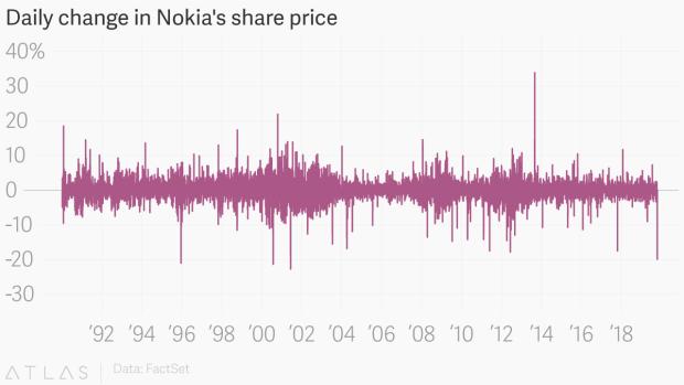 Nokia vừa có ngày đen tối bậc nhất lịch sử, nguyên do là vì 5G - Ảnh 1.