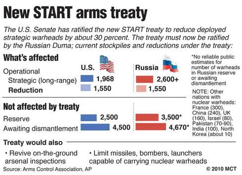 """""""Trò chơi hạt nhân"""" giữa Mỹ, Nga và NATO mang đến cuộc khủng hoảng mới? - Ảnh 6."""