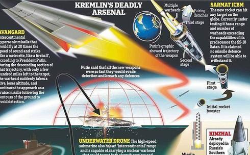 Nếu xảy ra xung đột quân sự Mỹ-Nga, khả năng chiến thắng của bên nào cao hơn? - ảnh 2