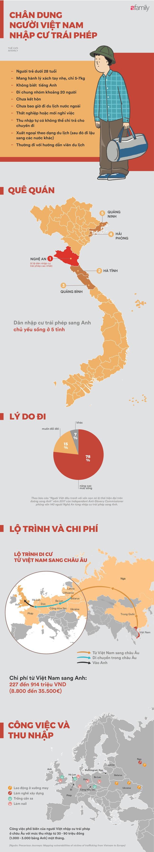 Chân dung người Việt nhập cư trái phép ở Châu Âu và lý do đẩy họ vào con đường phạm pháp - Ảnh 1.