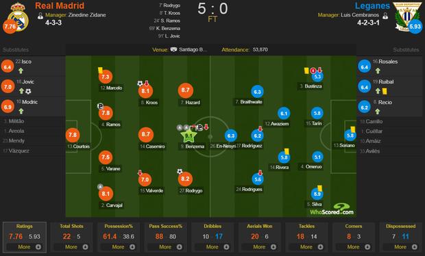 Tân binh đắt giá cuối cùng cũng chịu nổ súng, Real Madrid vùi dập đối thủ để áp sát ngôi đầu của Barcelona - Ảnh 10.