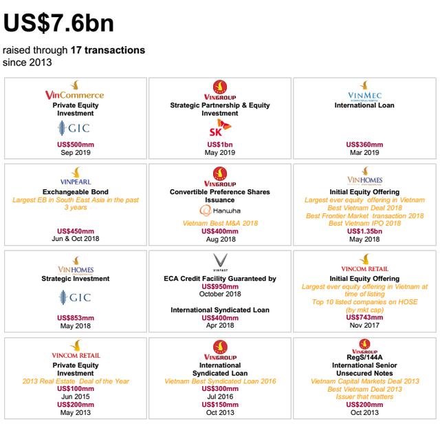 Chỉ trong 6 năm, Vingroup huy động được 7,6 tỷ USD từ các tổ chức quốc tế - Ảnh 2.