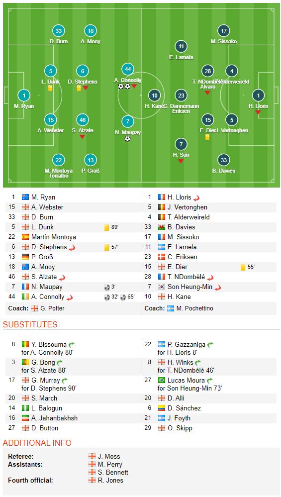 Thủ môn nhập viện gấp vì chấn thương, Tottenham thua bẽ bàng trước đội chiếu dưới - Ảnh 4.