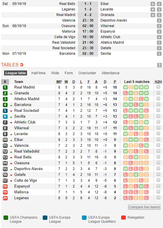 Vực dậy sau trận cầu thảm họa, Real xây chắc ngôi đầu La Liga - Ảnh 6.