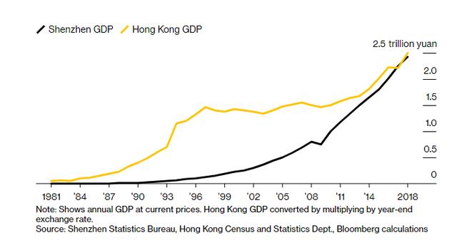 Hồng Kông bị Thâm Quyến vượt mặt: Cuộc đua giữa hai thành phố láng giềng và tầm nhìn về tương lai của Trung Quốc - Ảnh 4.