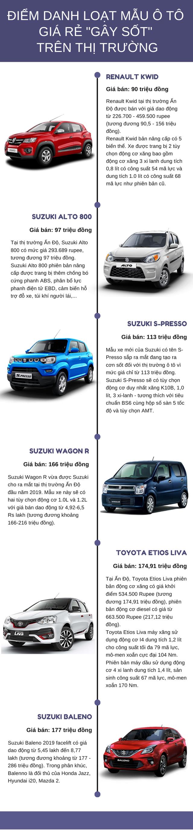 Loạt ô tô giá siêu rẻ chỉ từ 90 triệu đồng không thể bỏ qua, phần lớn đến từ Suzuki - Ảnh 1.