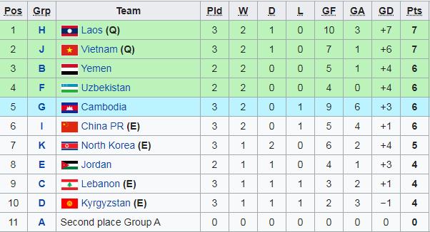 Vượt Thái Lan nhưng bế tắc trước đội nhược tiểu, Campuchia thấp thỏm chờ vé dự VCK châu Á - Ảnh 3.